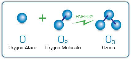 ozonos-fertotlenites-klimatisztitas-szekesfehervar-budapest-veszprem-mosonmagyarovar